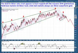 Is The Gold Silver Ratio Predictive The Market Oracle
