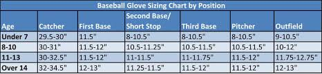Youth First Base Glove Size Chart Fastpitch Glove Size Images Gloves And Descriptions