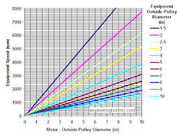 Motors And Pulley Selection