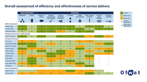 Dilivery Report Service And Delivery 2018 19 Ofwat