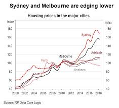 Sydney House Prices Chart 2018 The Three Things Slowing Sydneys Property Market And Why