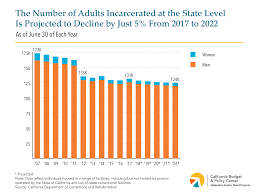 California Budget Chart Despite The Recent Decline In Incarceration Corrections