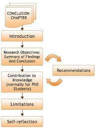 Comment faire une conclusion dans une dissertation Bid Papers Dissertation conclusion help