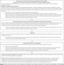 Dietitian Chart Figure 4 From Academy Of Nutrition And Dietetics Revised