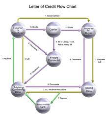 Letter Of Credit Process Flow Chart Ppt What Is Letter Of Credit Assignment Point