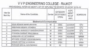 vvp engineering college provisional inter se merit list of diploma  computer ec mechnical nano chemical