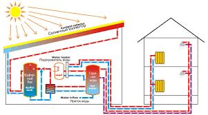 Солнечная энергия для отопления и водоснабжения Современные системы отопления и горячего водоснабжения на солнечной энергии это экономичные комфортные и экологически чистые решения