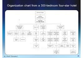 Hotel Organizational Chart Pdf 5 Star Hotel Organizational Chart