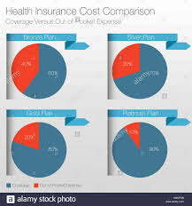 An Image Of A Health Insurance Cost Comparison Chart Stock
