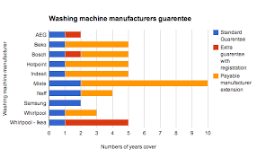 Washing Machine Comparison Chart Washing Machine Extended Warranty Comparison Guide