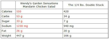 The Myth Of Salads Why Why Fast Food Salads Arent