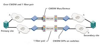 Cwdm Sfp Archives Tutorials Of Fiber Optic Products