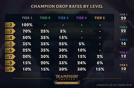 Teamfight Tactics Champion Pool Size And Draw Chances In