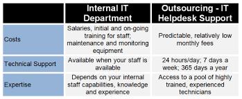 Comparison Chart 1 Digital Service Consultants