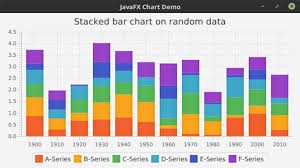 Working With Javafx Chart Apis