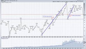 Oil Price 2009 Chart Decline In Crude Oil Prices Stirs Deflation Debate See It