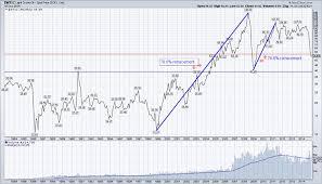 Decline In Crude Oil Prices Stirs Deflation Debate See It