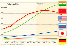 essay on increase in population section summary trends in human  s population problems population growth of compared other countries