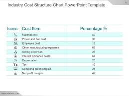Industry Cost Structure Chart Powerpoint Template