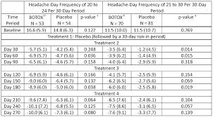 Wo2011123456a1 Botulinum Toxin Dosage Regimen For Chronic