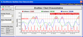 Real Time Chart Realtime Chart Demonstration Windows
