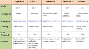 Javascript Comparison Chart Top 5 Best Javascript Frameworks In 2019 Opencodez