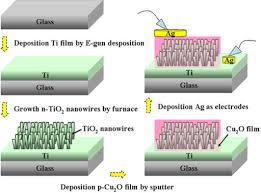 schematic diagram of fabricated p cu2o shell n tio2 nan open i schematic diagram of fabricated p cu2o shell n tio2 nanowire