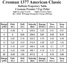 The Crosman 1377 American Classic Part Three Hard Air Magazine