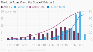 Spacex Chart The Ula Atlas V And The Spacex Falcon 9