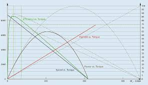 dc motor tutorial motor calculations