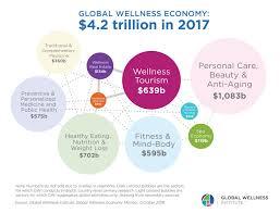 Wellness Now A 4 2 Trillion Global Economy Global