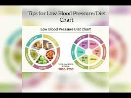 Low Bp Diet Chart Diet Tips For Low Blood Pressure Diet Chart