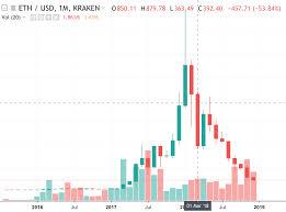 Kraken Bitcoin Price Chart Ethereum Book Pdf Bitcoin Price Chart History 2019 Innotech