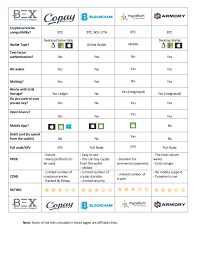 Crypto Chart Compare Bitcoin Wallets Comparison Chart Www Blockchains Expert Com