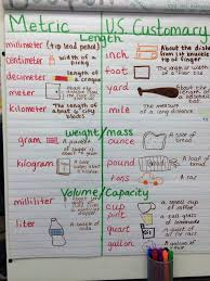 Customary Weight Chart Metric And Customary Units Of Measurement Anchor Chart