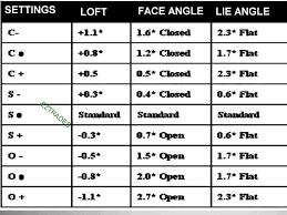 28 Correct Callaway Driver Fitting Chart