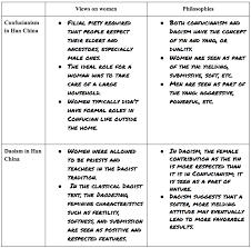 Taoism Life Chart 39 Circumstantial Taoism Vs Confucianism Chart