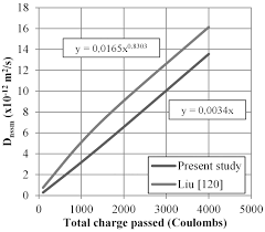 Product list chloride penetration resistance
