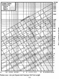 Pipe Friction Loss Chart Best Picture Of Chart Anyimage Org