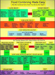 Acid Alkaline Food Combining Chart Food Combining Acid Reflux Howtogetridofacidreflux
