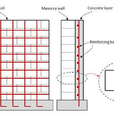 1 Strengthening Of Masonry Wall With Reinforced Conrete Layer
