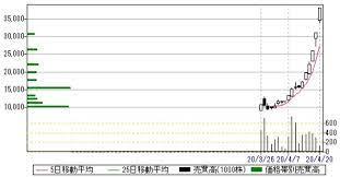 サイバー セキュリティ クラウド 株価