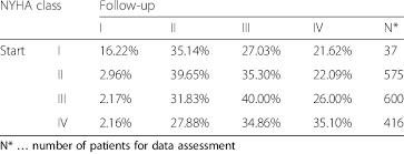 Nyha Classification Chart Nyha Class Changes Inpatient Care Download Scientific Diagram