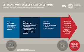 veterans mortgage life insurance vmli insurance that pays towards your mortgage upon your