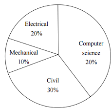 The Pie Chart Below Has The Breakup Of The Number Of