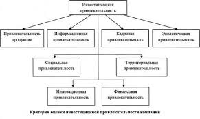 Оценка инвестиционной привлекательности предприятия эмитента  Анализ инвестиционной привлекательности организации эмитента