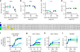 Glp 1 Agonist Comparison Chart Targeting Glp 1 Receptor Trafficking To Improve Agonist