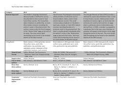 Citation Style Comparisons Note Typography Citation