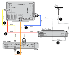 sony high definition connectivity diagrams cables