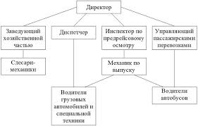 Производственная практика бухгалтера на предприятии отчет Отчет по практике на предприятиях Отчет по практике Отчет по производственной практике по бухгалтерскому учету в ТОО Аврора Отчет по производственной